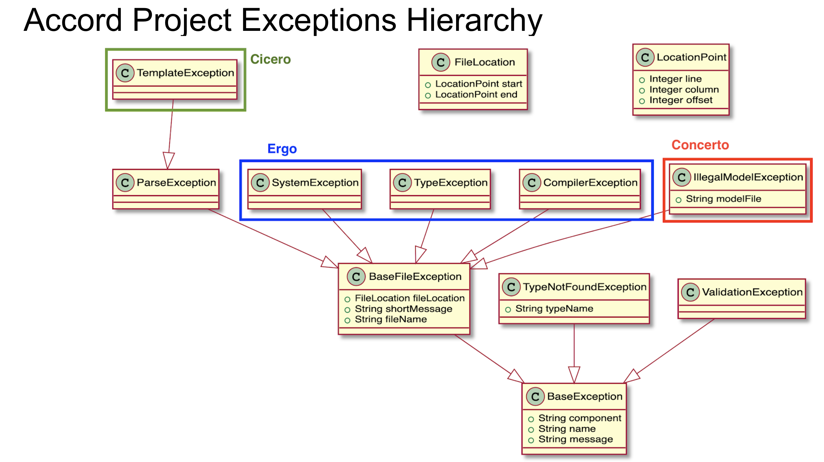 Error Hierarchy