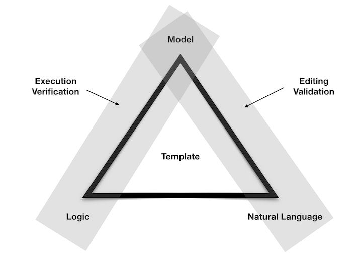 The three elements of Cicero templates: Model, Natural Language, Logic.These elements all form a triangle.